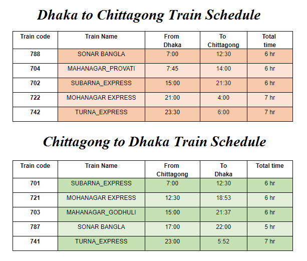 Dhaka to Chittagong Train Schedule and Chittagong to Dhaka Train Schedule