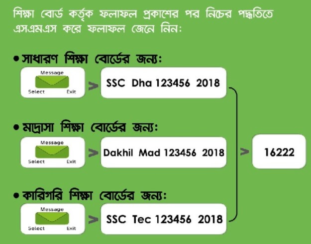 SSC Result 2018 Check by SMS