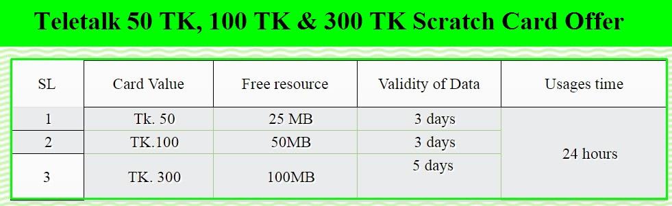 Teletalk 50 TK, 100 TK & 300 TK Scratch Card Recharge Offer 2018