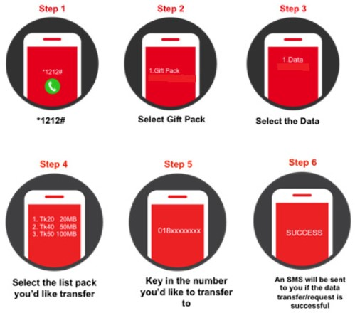Robi Internet Package Gifting System
