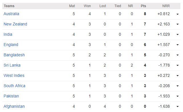 ICC Cricket World Cup 2019 Point Table (Update - 18th June, 2019)