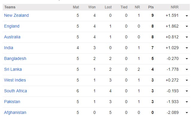 ICC Cricket World Cup 2019 Point Table (Update: 20th June, 2019)