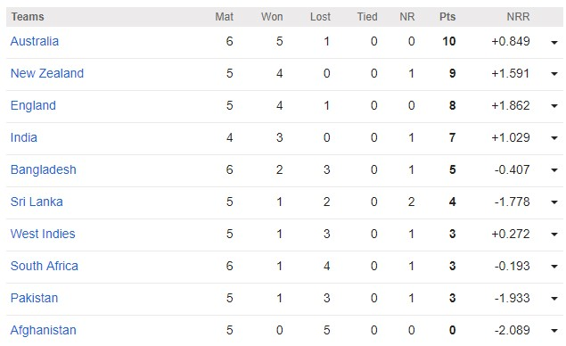 ICC Cricket World Cup 2019 Point Table (Update: 21th June, 2019)