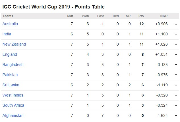 ICC Cricket World Cup 2019 Point Table (Update 27th June, 2019)