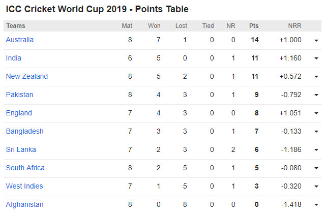 ICC Cricket World Cup 2019 Point Table (Update: 30th June, 2019)