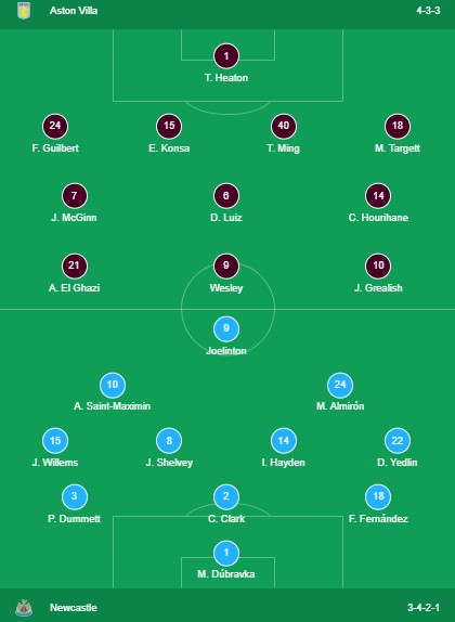 aston villa vs newcastle Lineups 2019