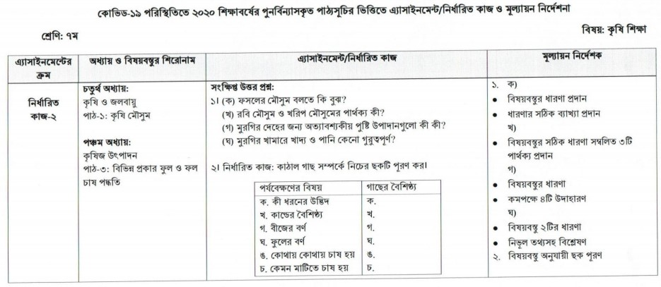 Class 7 Agriculture Education Assignment Answer 6th Week
