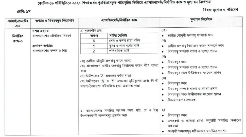 Class 9 Geography and Environment Assignment Answer 6th Week